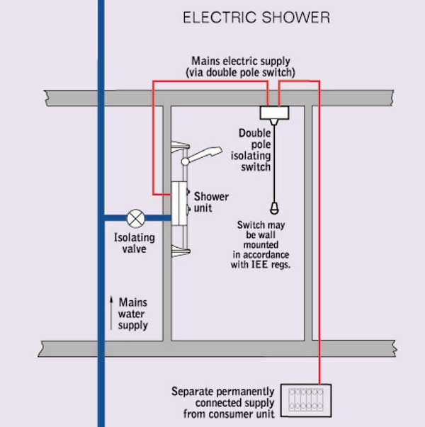 Wiring Shower Consumer Unit - Auto Wiring Diagram Today •