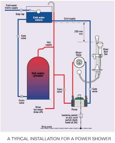 electric shower electric powershower rh electrishower blogspot com electric shower wiring diagram electric shower wiring guide
